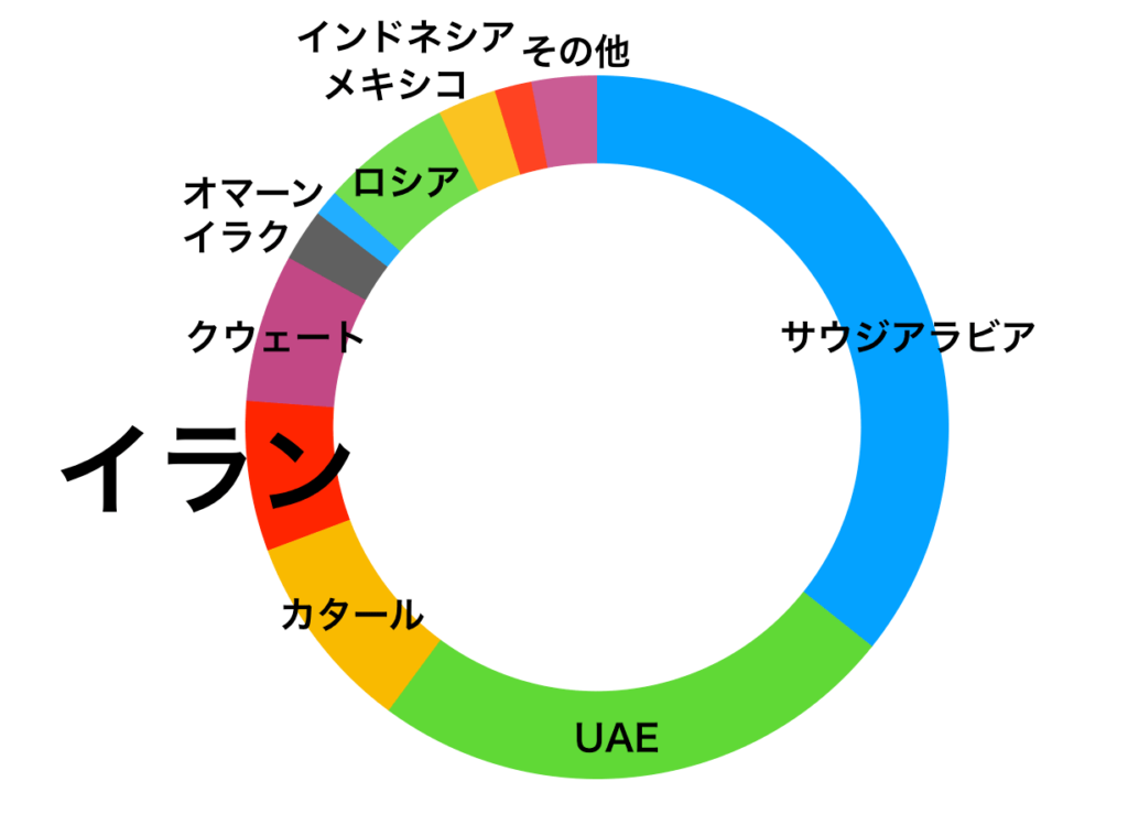 日本の原油輸入量