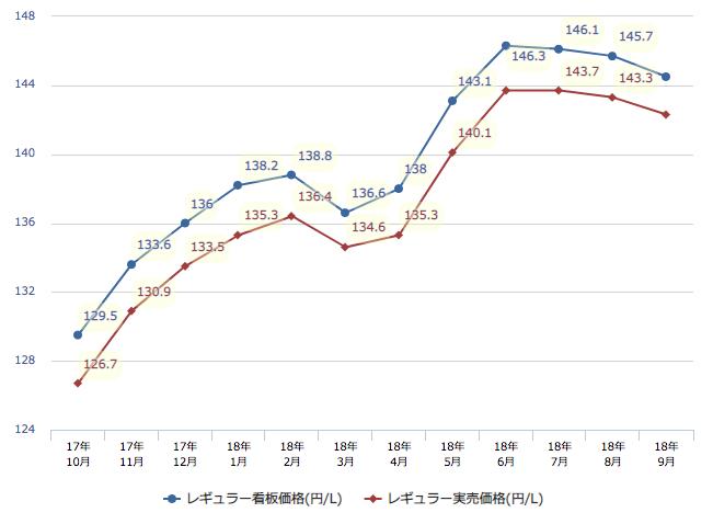 レギュラーガソリンの都道府県平均
